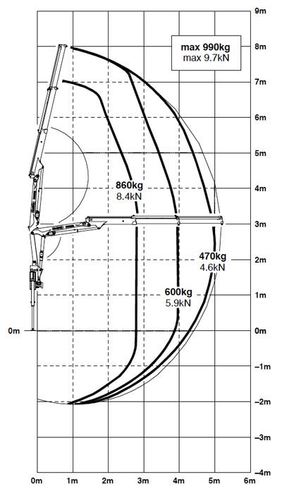 abaque-benne-grue-3T5